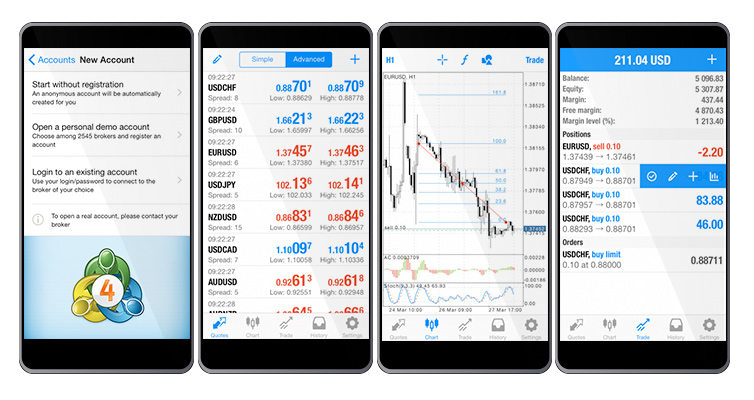 Best forex charting app for android