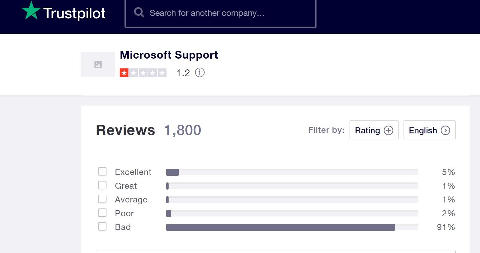 microsoft support trustpilot reviews