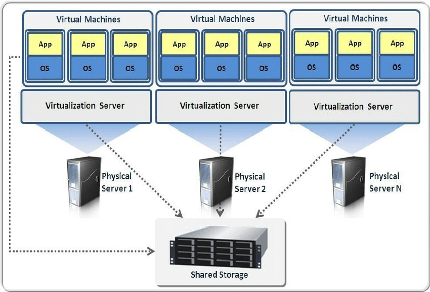 Virtual Private Server is a Strong All-round Option