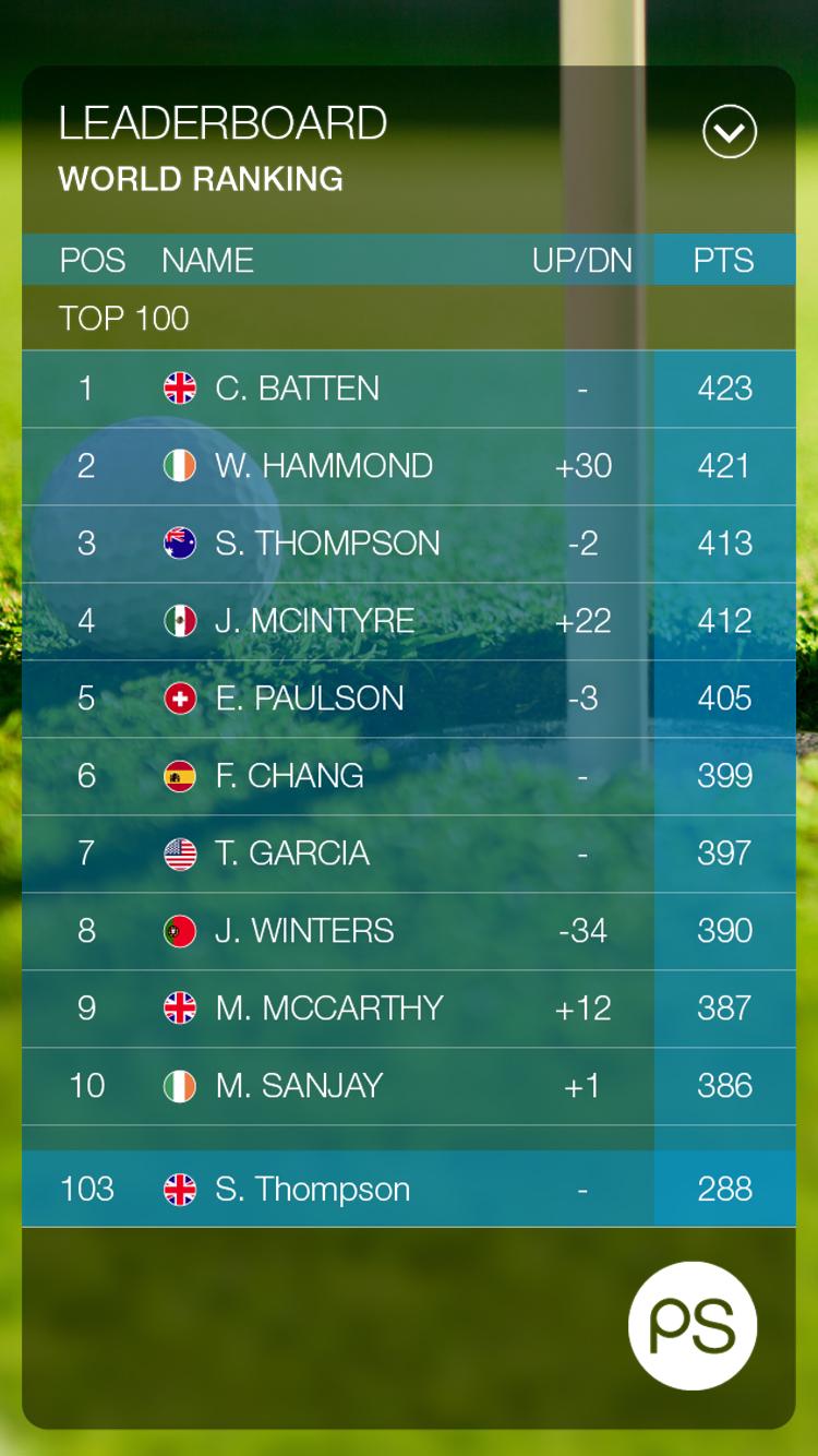 Pin Seekerz – Golf World Ranking
