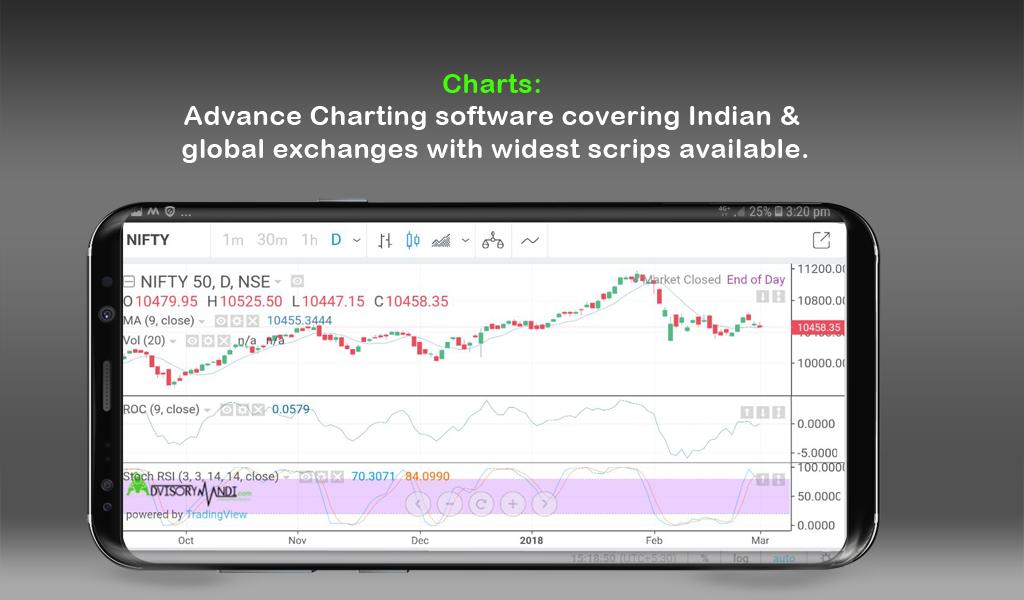 Advisorymandi: Stock Market, Commodity, Forex, IPO