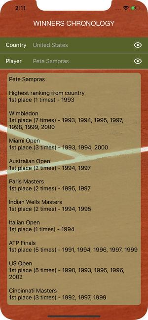 World Tennis Winners